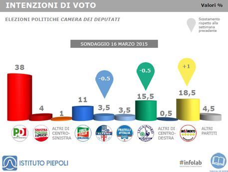 Intenzioni di voto sondaggio Piepoli