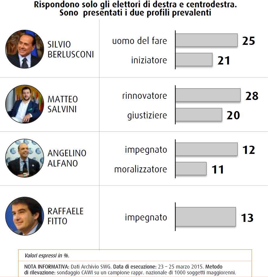 sondaggio swg 27 marzo aggettivi leader cdx