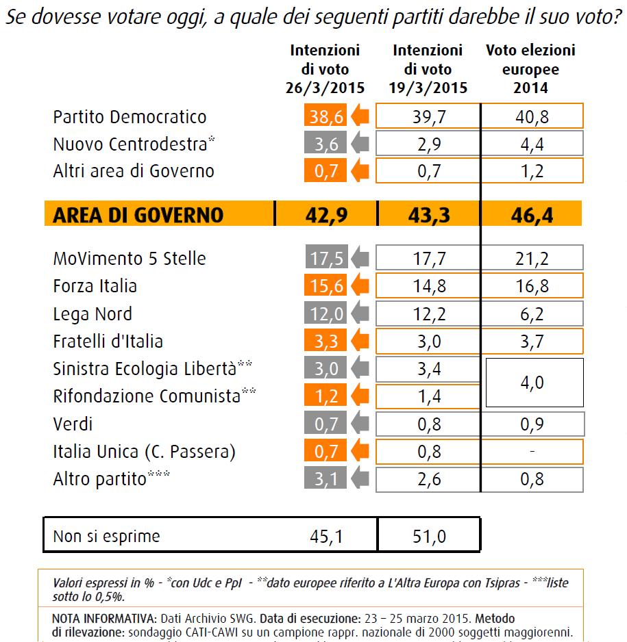 sondaggio swg 27 marzo intenzioni di voto