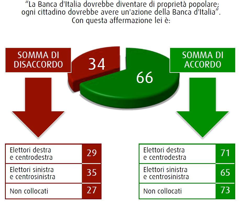 sondaggio swg 6 marzo banca d'italia