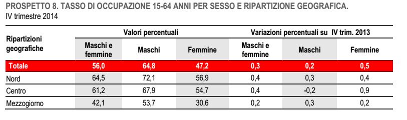 lavoro tasso occupazione maschile femminile