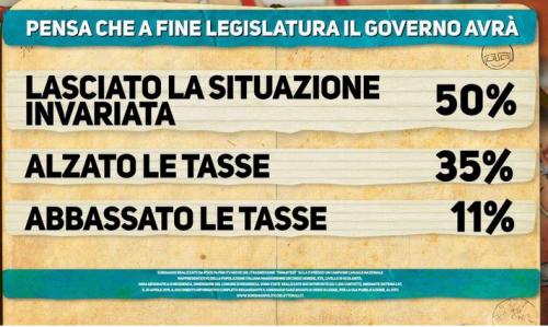 sondaggio Ipsos- fine legislatura
