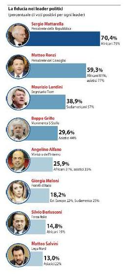come voterebbero i nuovi italiani?