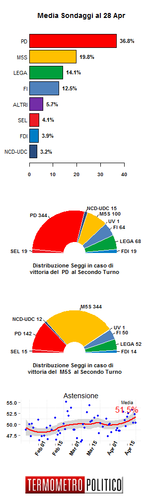 Media Sondaggi 28 Apr