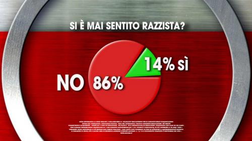 sondaggio Ixè