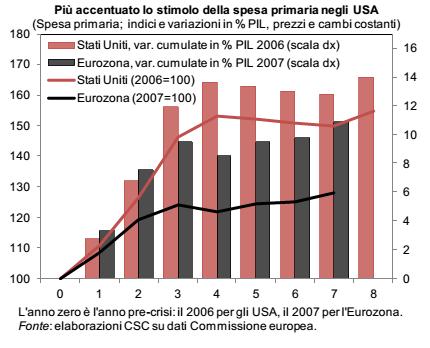 Spesa pubblica USA UE