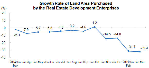 cina land sale