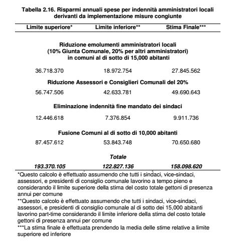 cottarelli riduzione spese comuni totale