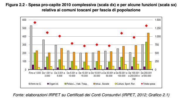 cottarelli spesa amministrazione servizi
