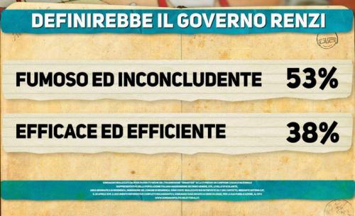 Sondaggio Ipsos- Governo Renzi