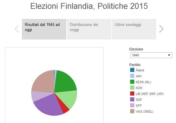 infografiche elezioni finlandia politiche 2015