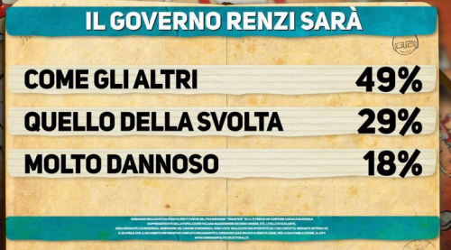 sondaggio Ipsos- il Governo Renzi sarà