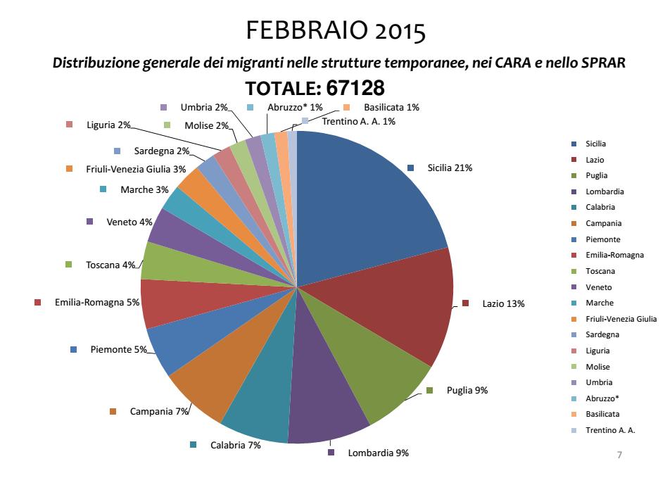 immigrati distribuzione centri 2015