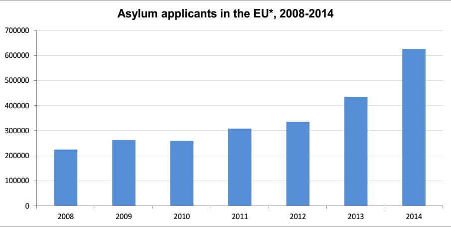 immigrati richieste di asilo