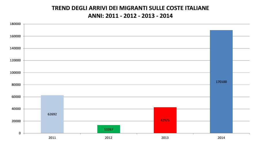 immigrati sbarchi 2014 2013