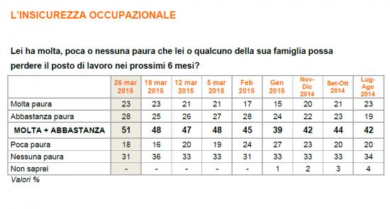 sondaggio ixè di argomento socio-economico