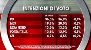 Sondaggio Ix�: scendono Pd, M5S e Forza Italia (24-04)