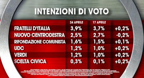 intenzioni di voto2
