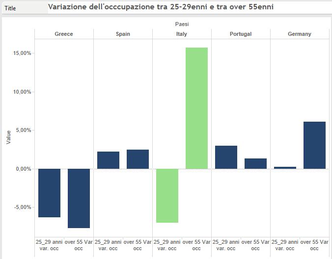 crisi occupazione: in Italia mentre i giovani vedon un crollo record di occupati, per gli over 55 questi aumentano come da nessuna parte in Europa