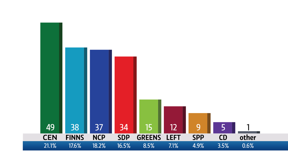 risultati elezioni finlandia kesk