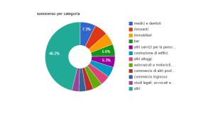 La mappa dell�evasione fiscale in Italia: medici e dentisti leader del �sommerso�