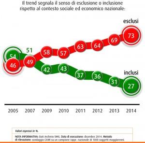 Sondaggio SWG: questa settimana salgono M5S e Forza Italia; nel 2014 insicurezza sociale record (24/04)