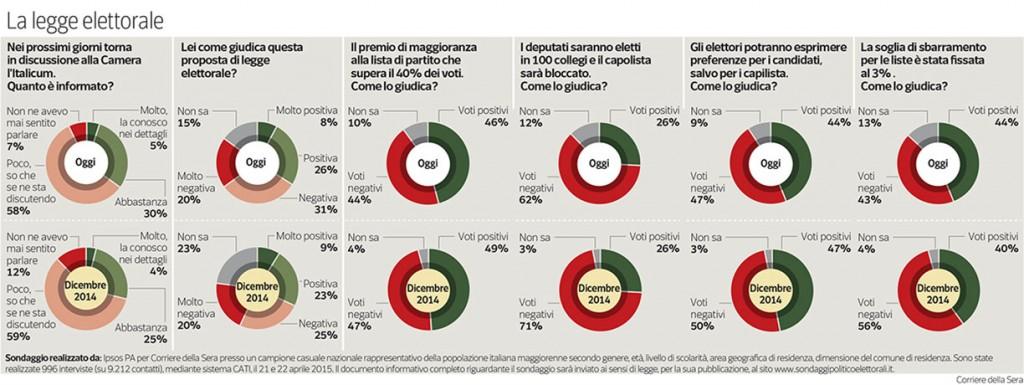 sondaggio IPSOS corriere 26_04