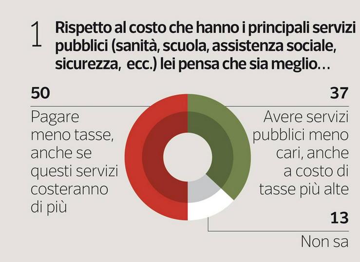 sondaggio IPSOS tasse 1