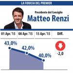 sondaggio datamedia fiducia renzi 16 aprile 2015