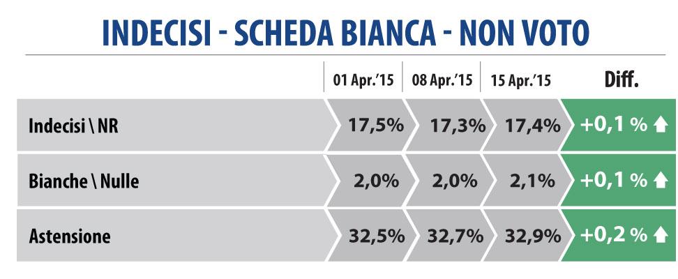 sondaggio datamedia indecisi 16 aprile 2015