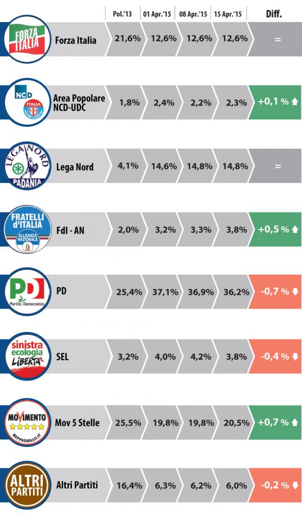 sondaggio datamedia intenzioni voto 16 aprile 2015