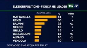 Sondaggio Emg per Tg La7: continua a crescere la Lega di Salvini, il PD �salvato� dagli elettori meno giovani (20/04)