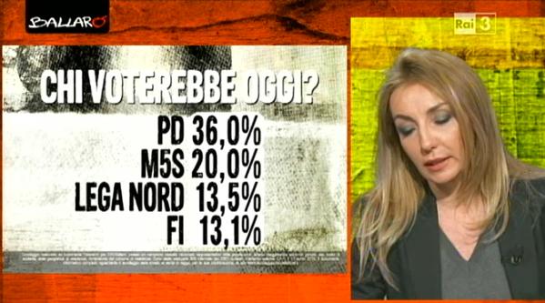 sondaggio euromedia 1