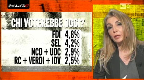 sondaggio euromedia 2