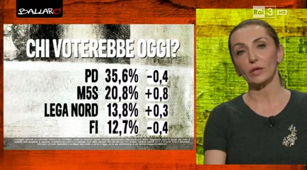 sondaggio euromedia 21 4 1