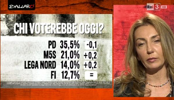 sondaggio euromedia 28_04 1