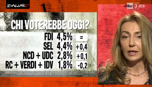 sondaggio euromedia 28_04 2