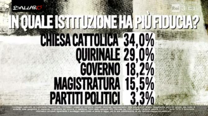 sondaggio euromedia fiducia