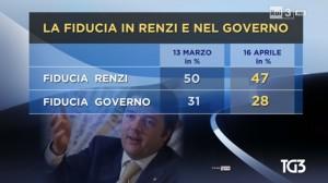 sondaggio ipr renzi