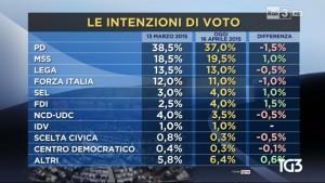sondaggio ipr intenzioni di voto