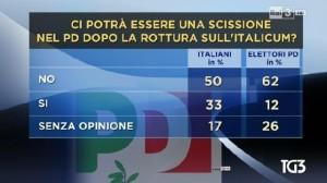 sondaggio ipr