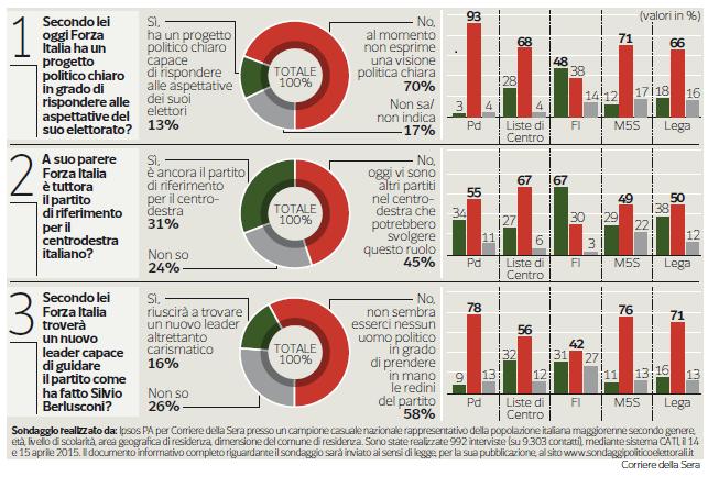 sondaggio ipsos corriere 22_04