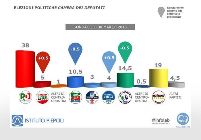 Sondaggio Piepoli calano Lega e Forza Italia