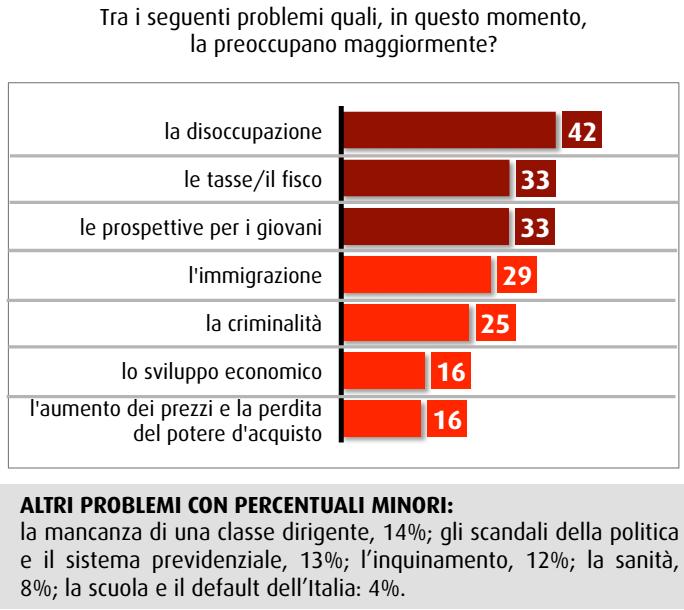 sondaggio swg problemi