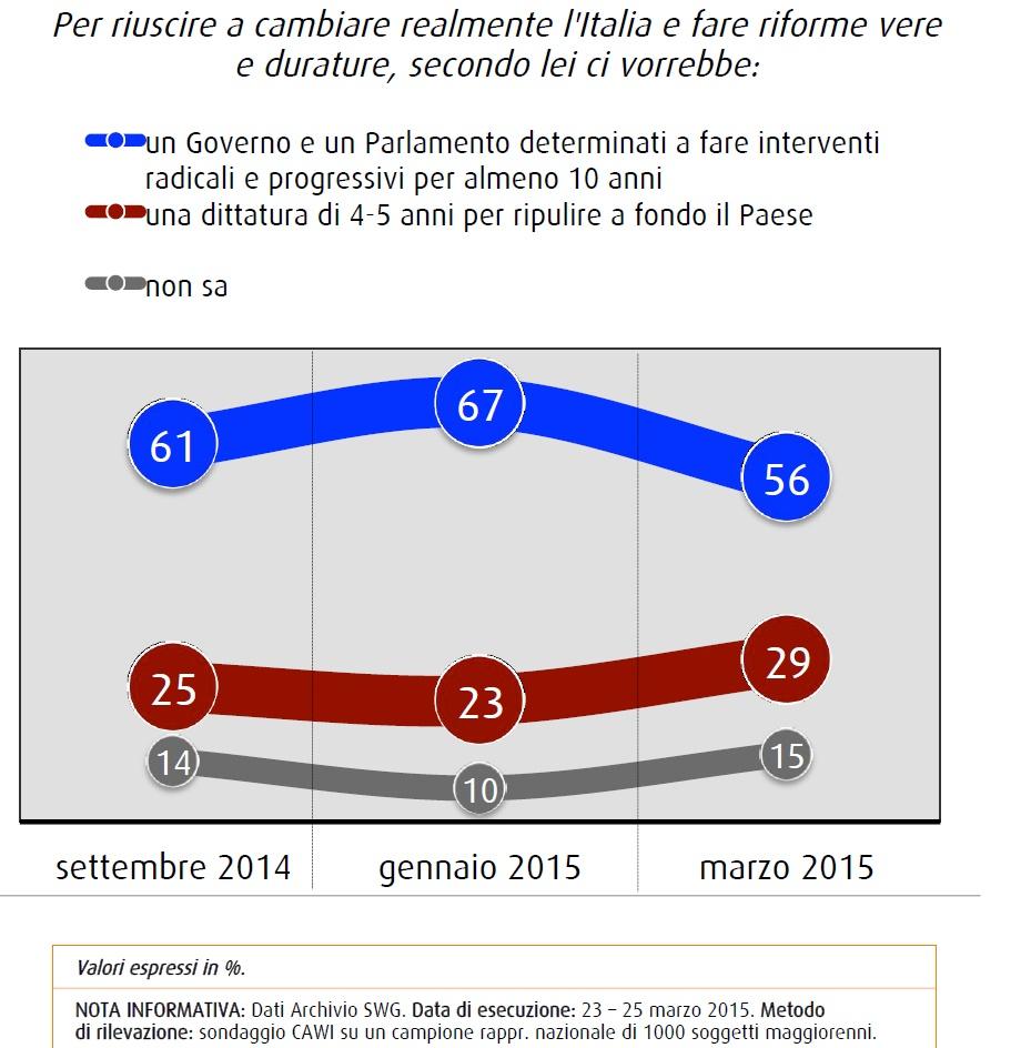 sondaggio swg riforme durature