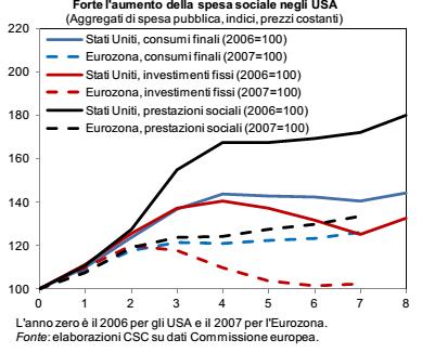 spesa sociale usa