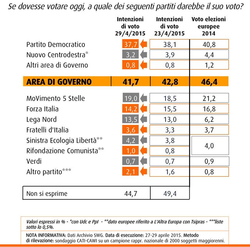 swg 30 aprile intenzioni di voto partiti di governo
