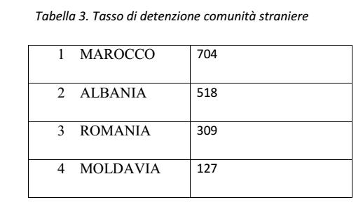 tasso detenzione stranieri