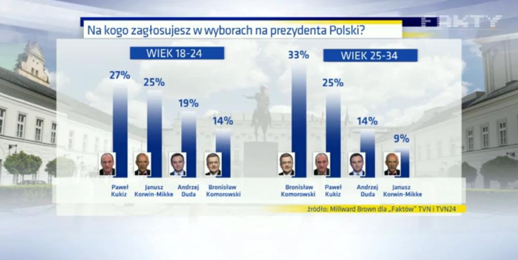 Sondaggio Elezioni Polonia, un sondaggio mostra che Kukiz è il più votato nella fascia dei giovani