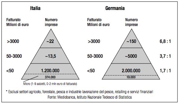 innovazione in Italia: piramidi partizionate per numero di aziende con un dato fatturato